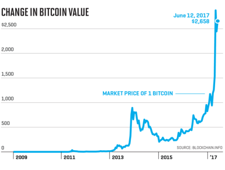 1. An Exchange Rate for Bitcoin